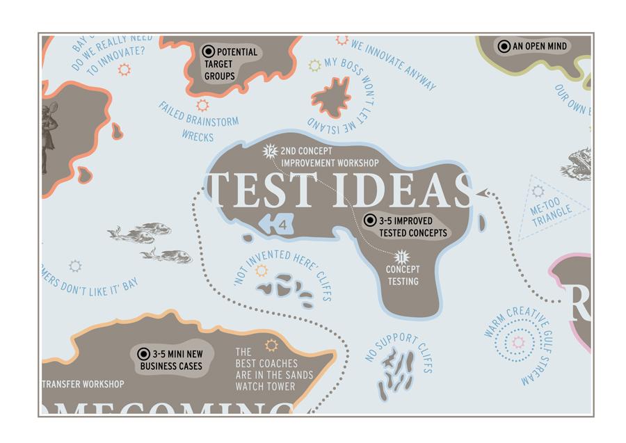 test ideas